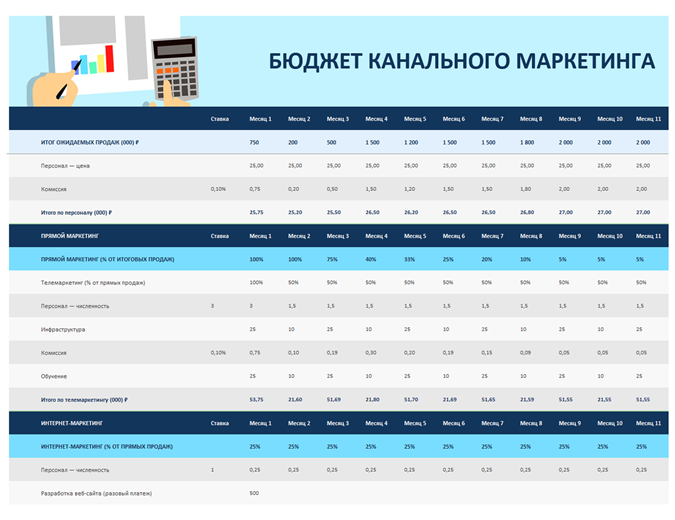 Бюджет канального маркетинга