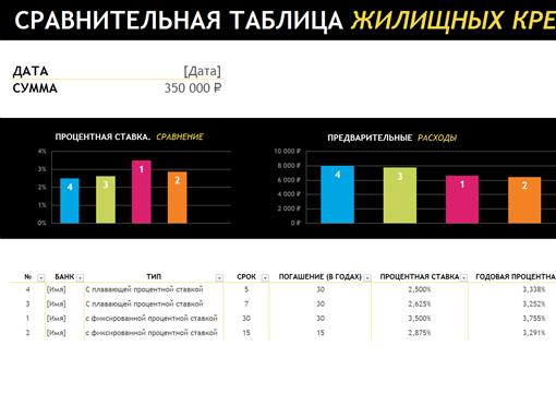 Сравнительная таблица жилищных кредитов