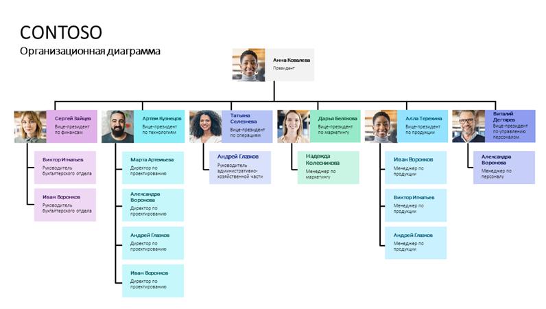 Минималистичная организационная диаграмма