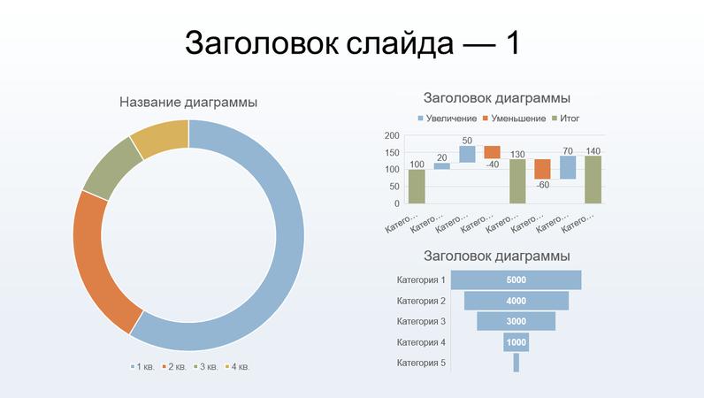 Панель мониторинга с кольцевой диаграммой, гистограммой и линейчатой диаграммой