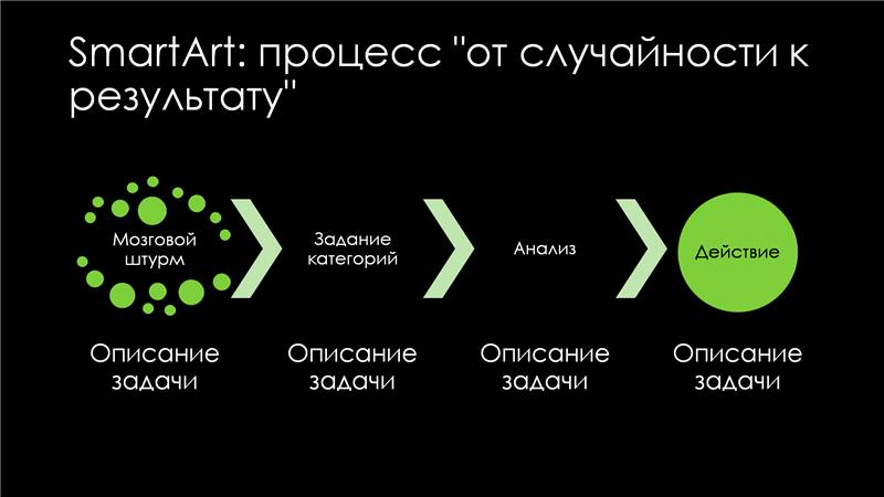 """Слайд """"SmartArt: процесс """"от случайности к результату"""" (зеленый на черном фоне), широкоэкранный"""