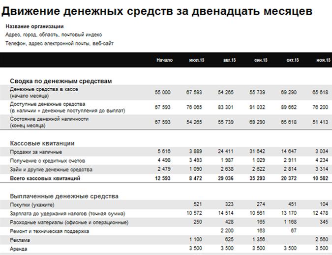 Выписка о движении денежных средств за 12 месяцев