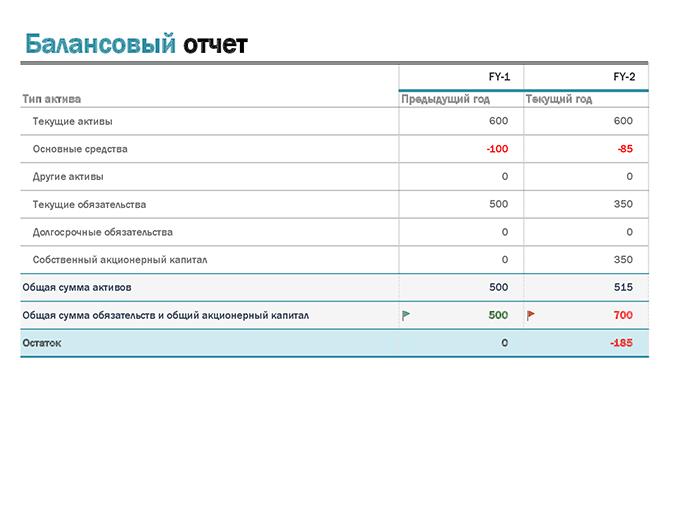 Балансовый отчет