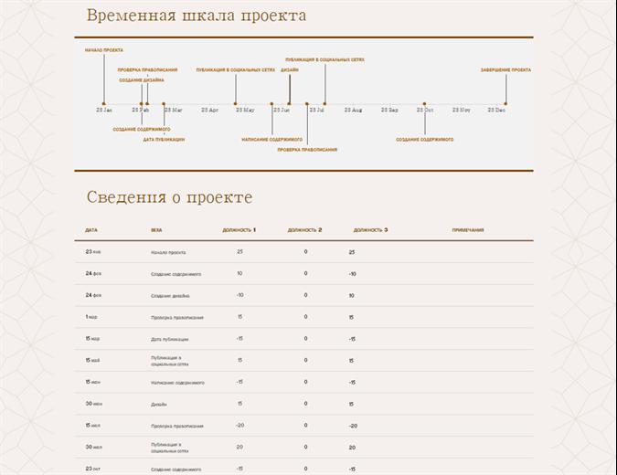 Временная шкала с вехами (желтая)