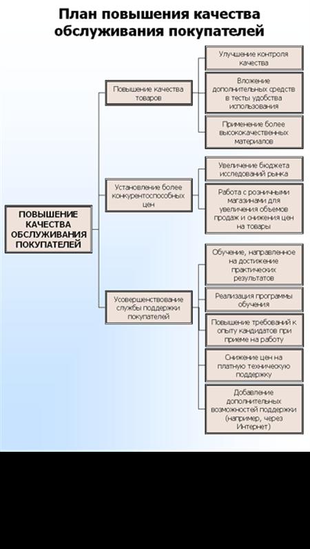 Схема-дерево