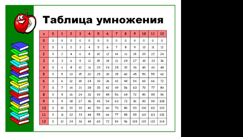Таблица умножения (до 12x12 включительно)
