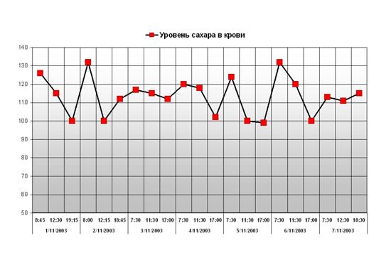 Диаграмма уровня сахара в крови