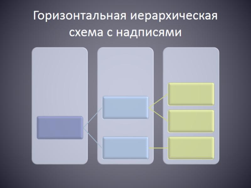 Горизонтальная иерархическая схема с надписями