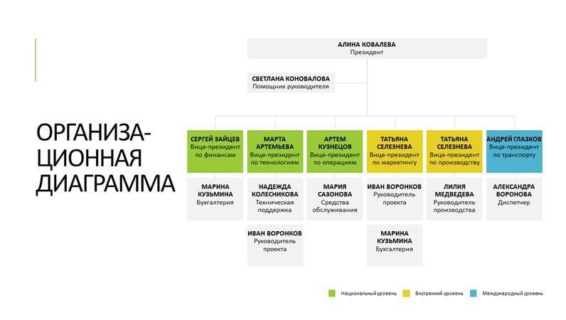 Простая организационная диаграмма