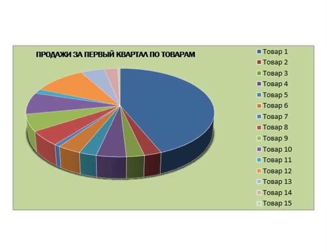Отчет о квартальных продажах