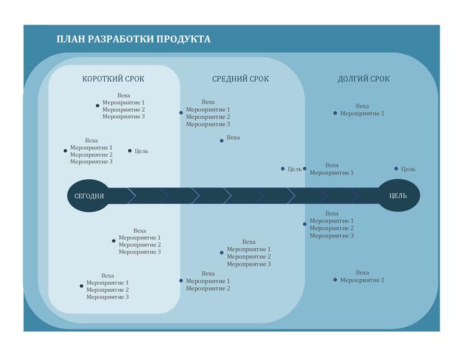 План разработки продукта в виде диаграммы с вехами