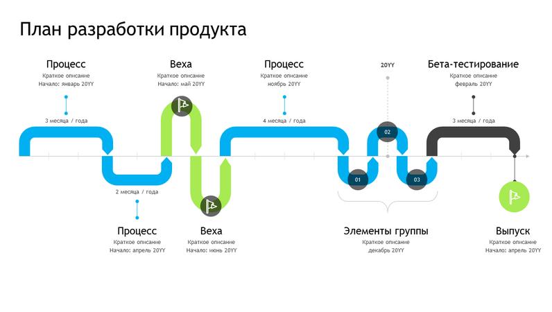 Временная шкала плана разработки продукта
