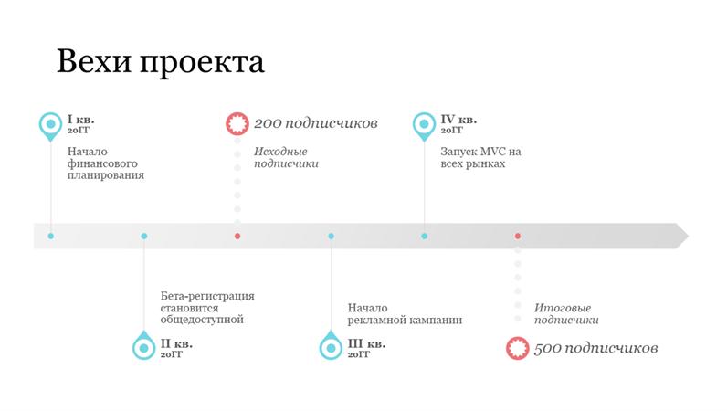 Временная шкала с вехами проекта