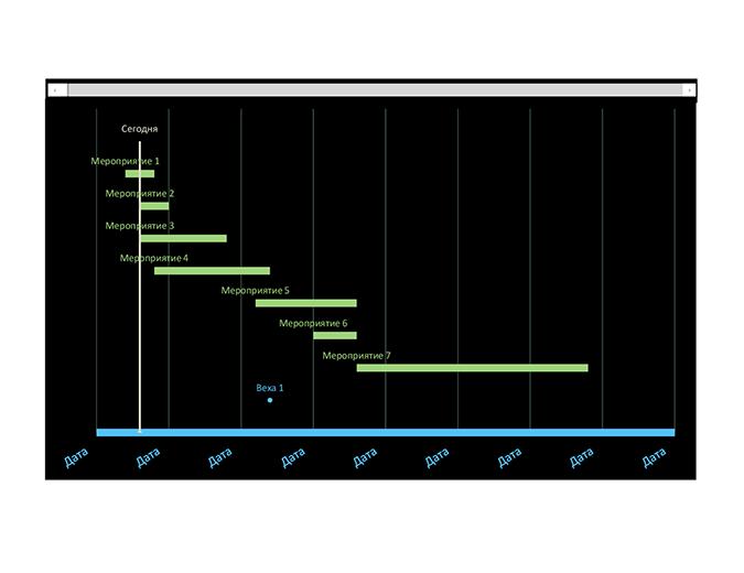 Диаграмма Ганта для отслеживания дат