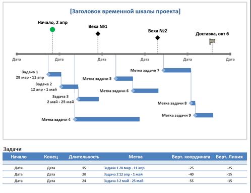 Временная шкала проекта с вехами и задачами
