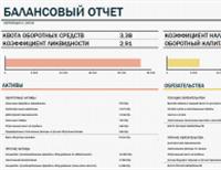 Балансовый отчет с оборотным капиталом