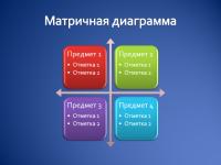 Матричная диаграмма