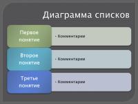 Диаграмма списков