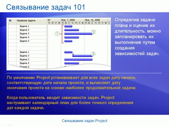 Учебная презентация: Project 2007 - связывание задач Project