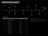 Временная шкала проекта с вехами
