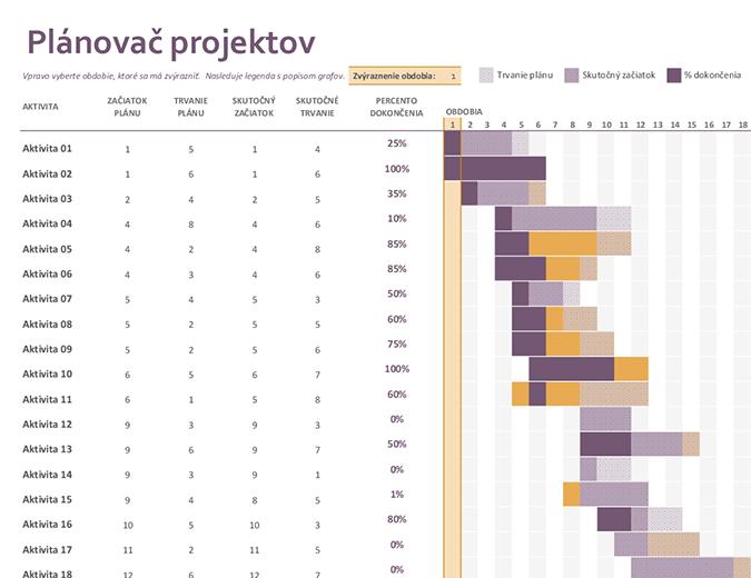 Plánovač projektov – Ganttov graf