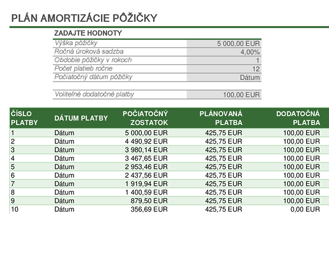 Plán amortizácie pôžičky