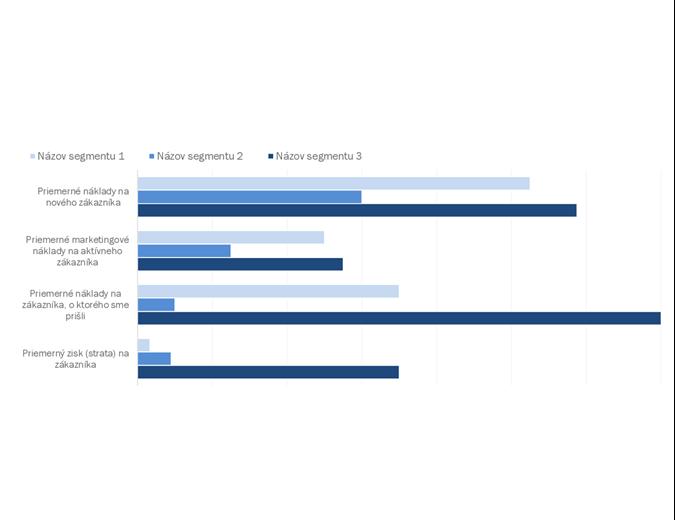 Analýza ziskovosti zákazníkov