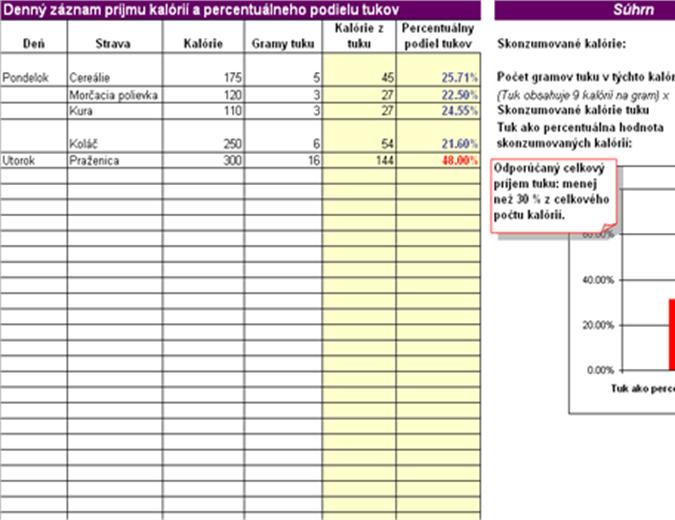 Denný záznam príjmu kalórií a percentuálneho podielu tukov