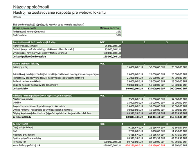 Rozpočet pre webovú lokalitu