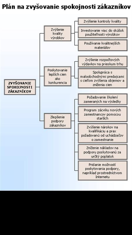 Stromový diagram