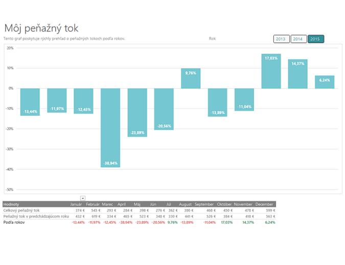 Analýza peňažných tokov