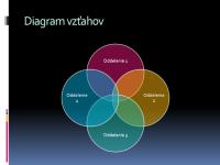 Diagram vzťahov