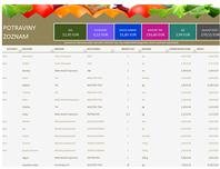 Zoznam potravín
