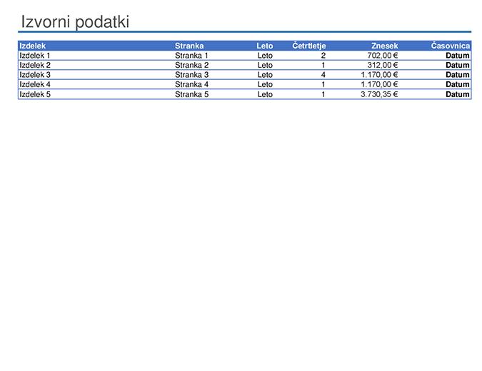 Vzorčno poročilo vrtilne tabele