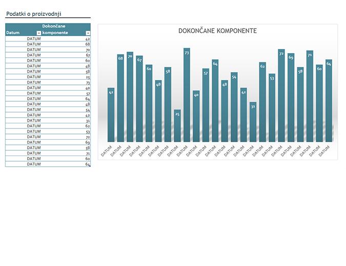 Grafikon s podatki o proizvodnji