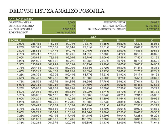 Delovni list za analizo posojila