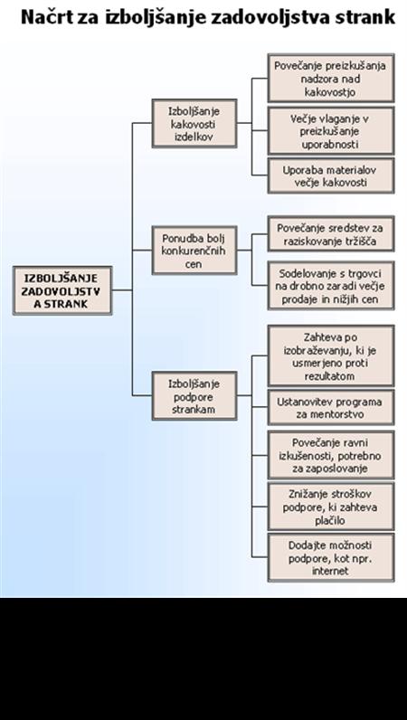 Drevesni diagram