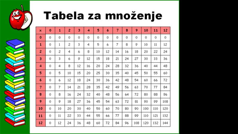 Tabela za množenje (12x12)