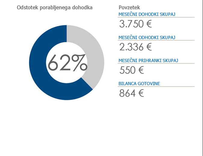 Osebni proračun