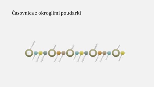 Diapozitiv z grafom časovnice dogodka (širokozaslonsko)