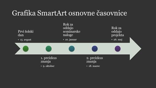 Diapozitiv z diagramom časovnice SmartArt (bela na temnosivi, širokozaslonsko)