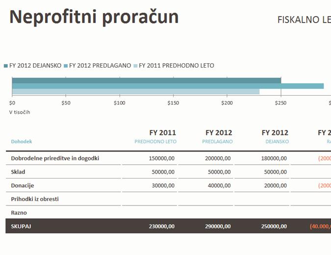 Neprofitni proračun z zbiranjem finančnih sredstev