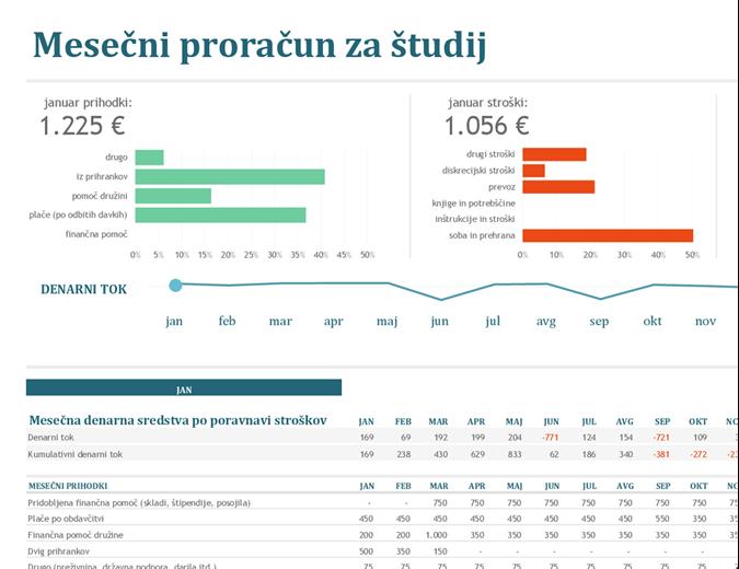 Mesečni proračun za študij