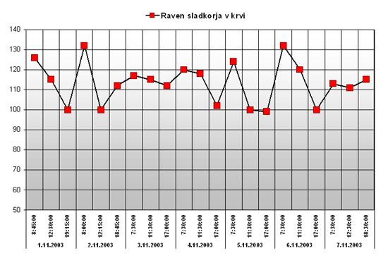 Grafikon ravni sladkorja v krvi