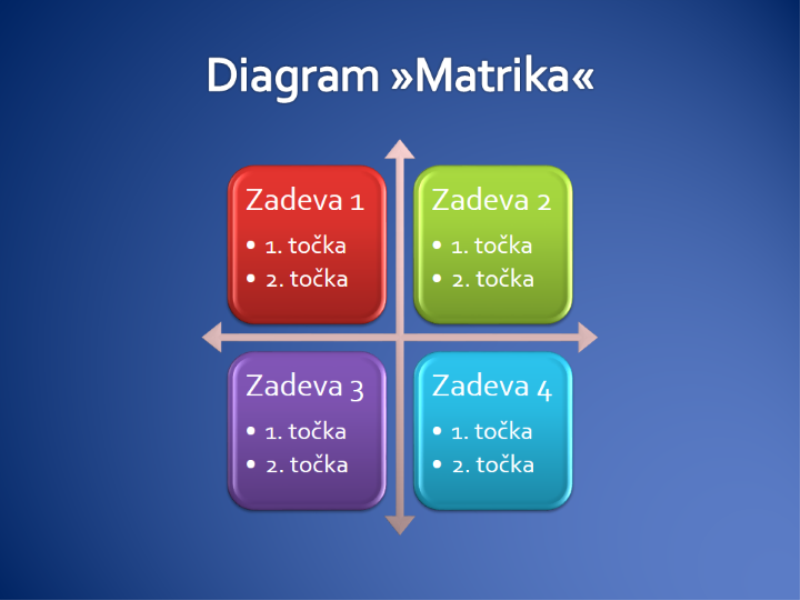 Diagram »Matrika«