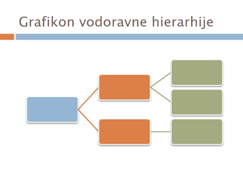 Grafikon vodoravne hierarhije