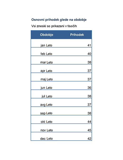 Trendni grafikon prihodka