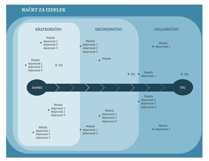 Načrt ustvarjanja grafikona mejnikov