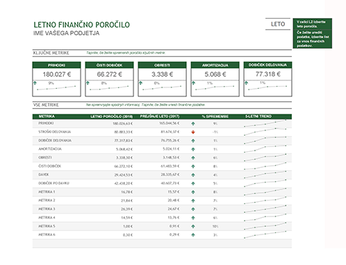 Letno finančno poročilo