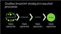 Diapozitiv z grafiko SmartArt »Naključni rezultati procesa« (zelena na črni podlagi), širokozaslonska predstavitev